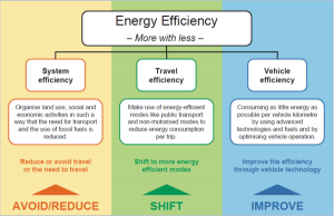 Reduce - Shift - Improve